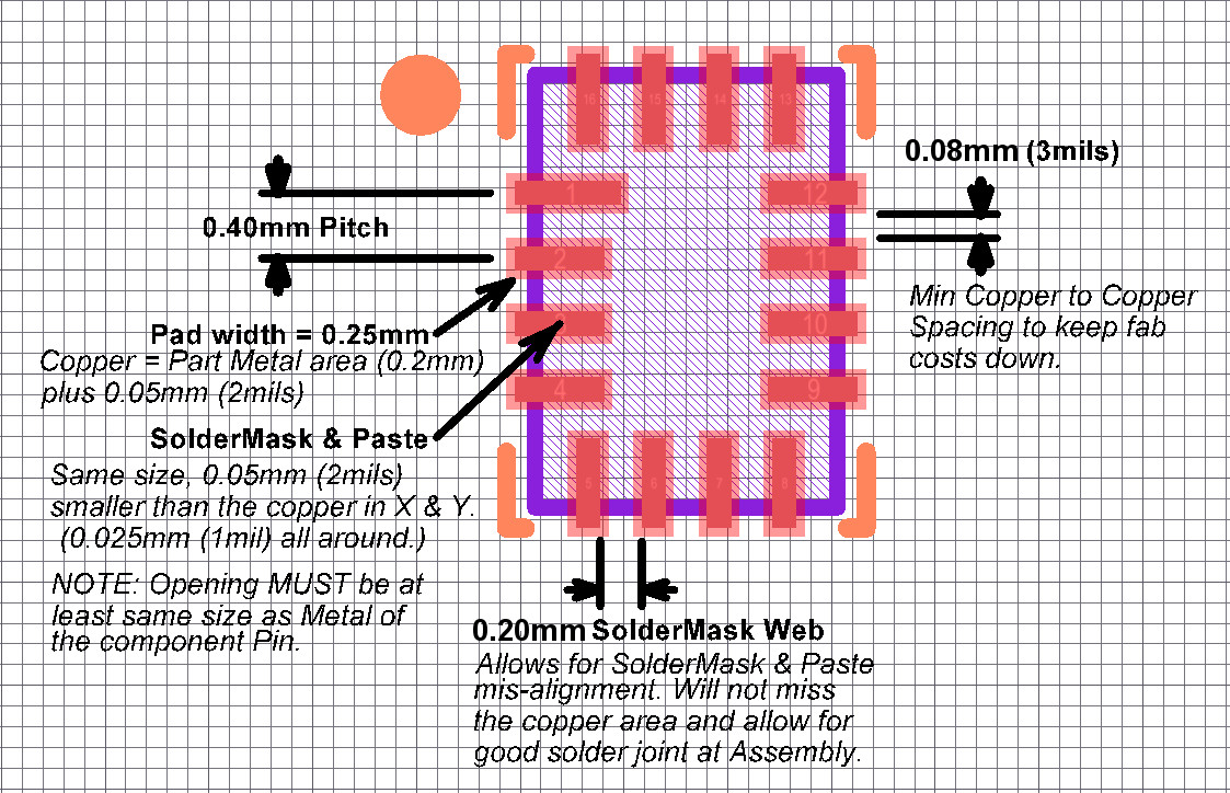Design for Assembly - Design Rules for Solder-mask-Defined Pads of 0.40mm pitch Quad Flat No-lead component